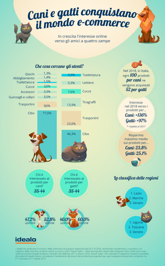 Infografica idealo - Animali & e-commerce